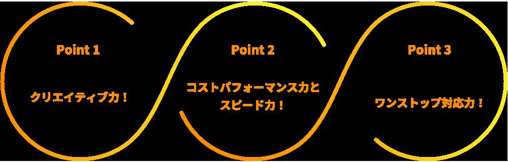 Point1:こころ揺さぶるクリエイティブ力!Point2:最適なコストパフォーマンス力とスピード力!Point3:企画・デザイン制作から納品 までワンストップ対応力!